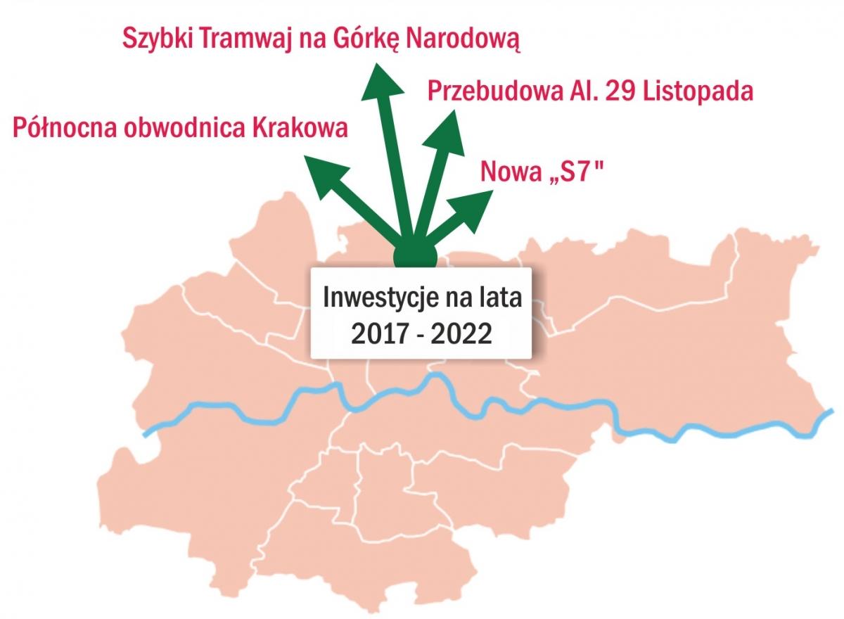 Planowane inwestycje na północy Krakowa w latach 2017 - 2022